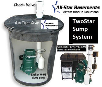 All Star Basements, Rob Dunham, basements, problems, water, damage, leaks, wet, sump, crawl, space, waterproof, foundation, Grip-Tite, repair, bowing, walls, mud, jacking, radon, testing, mitigation, waterproofing, drain, water issues, musty, mold, seepage, faults, restrict, Flat-Track, collect water, dehumidifier, watertite paint, oxy mold, fungicide, disinfectant, water backup, Wall Anchor, stabilize deteriorating, leaning, carbon fiber straps, liner, odors, humidity, slab jacking, sidewalks, ramps, driveways, patios, floors, parking lots, garage floors, lung cancer, soil, gas, sump pump, rain damage, flooding, certified, EPA, reliable, trusted, licensed, free estimates, Rochester, Minnesota, foundation problems, Harmony, Preston, Chatfield, Wykoff, Fountain, Spring Valley, Stewartville, Winona, Minneapolis, St. Paul, Faribault, Owatonna, Austin, Albert Lea, St. Charles, Pine Island, Zumbrota, Red Wing, Cannon Falls, Lake City, Hastings, Eagan, Apple Valley, La Crosse, Eau Claire, River Falls, Decorah, Mason City, Clear Lake, Cresco, Iowa, Wisconsin, American, Water, Leaking, Basement, Problems, Waterproofing, Concrete, Porch, driveway, patio, Moisture, cracks, split, Unstable, Stone, Brick, wood, Cinder Block, Old Construction, plumbing, home improvement, buying a home, inspections, precipitation, groundwater, hydrostatic pressure, drainage